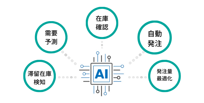 AIを在庫管理に活用するメリット