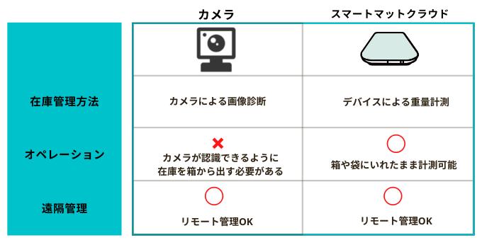 カメラとスマートマットクラウドの比較