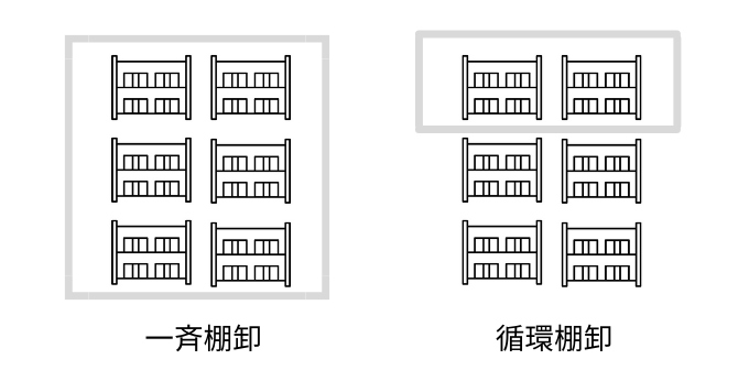 循環棚卸と一斉棚卸の違い