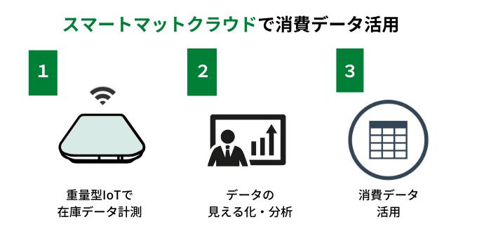 スマートマットクラウドで消費データを取得する方法