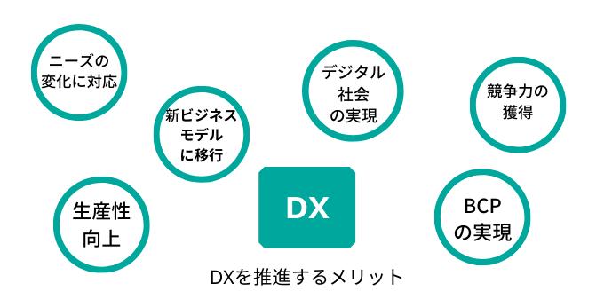 DXのメリットとは
