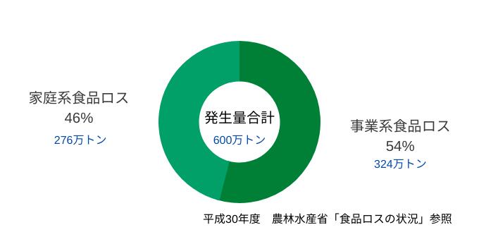 食品廃棄の日本の現状