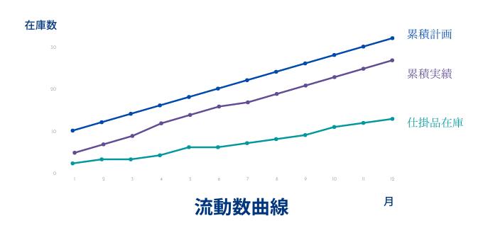 流動数曲線のイメージ