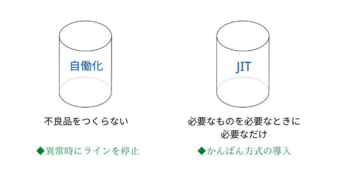 トヨタ生産方式の2つの柱
