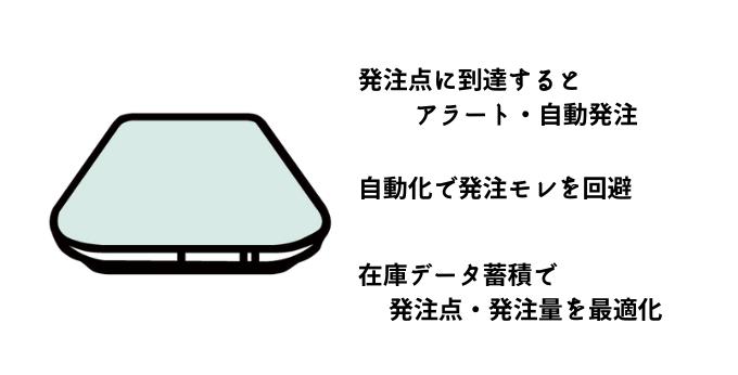 リードタイム短縮に役立つスマートマットクラウド