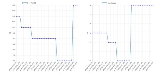 在庫の複数グラフ表示