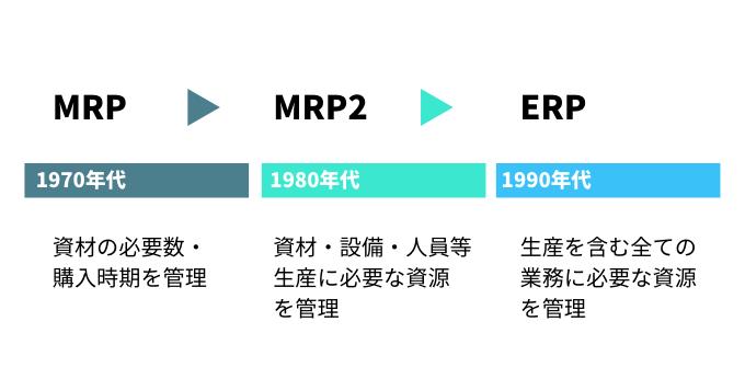 MRPからMRP2を経てERPへ