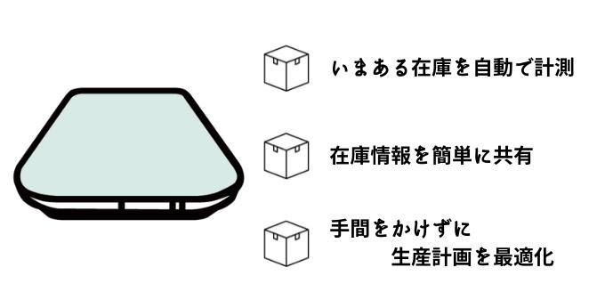 生産計画を最適化するスマートマットクラウド