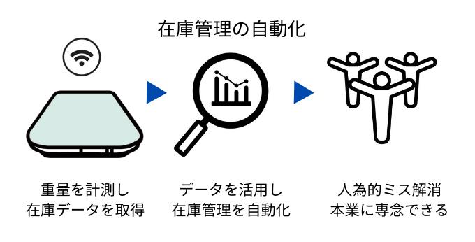 ミスの対策とは在庫管理の自動化