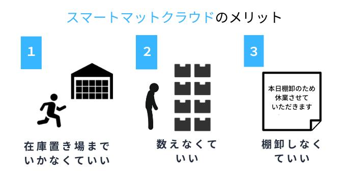 スマートマットクラウド が在庫管理の効率化に役立つポイント