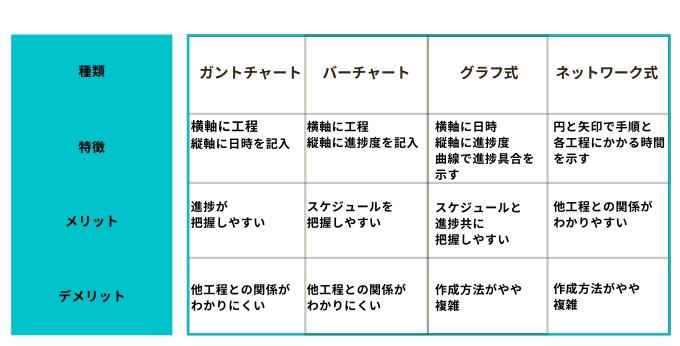 工程管理表の種類と比較