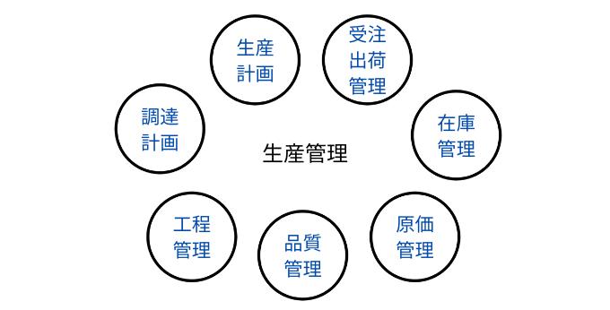 production control01-min