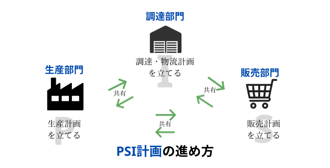PSIの方法