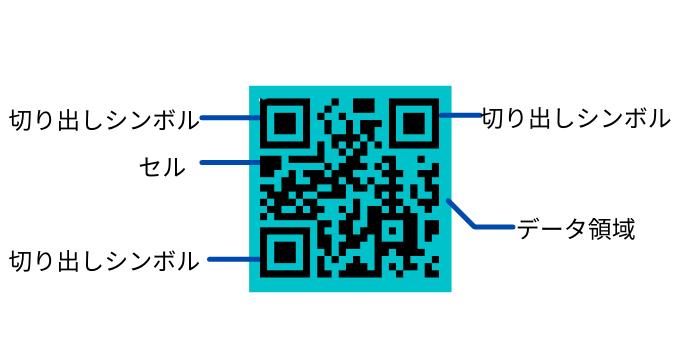 QRコードの仕組み