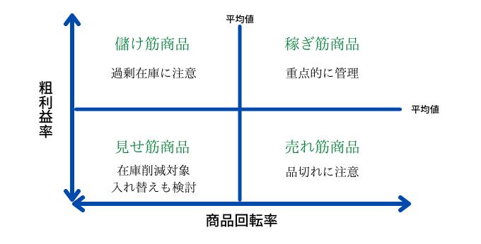 在庫数と商品回転数と粗利益率の関係