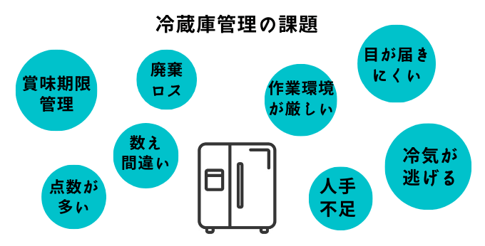 冷蔵庫管理の課題