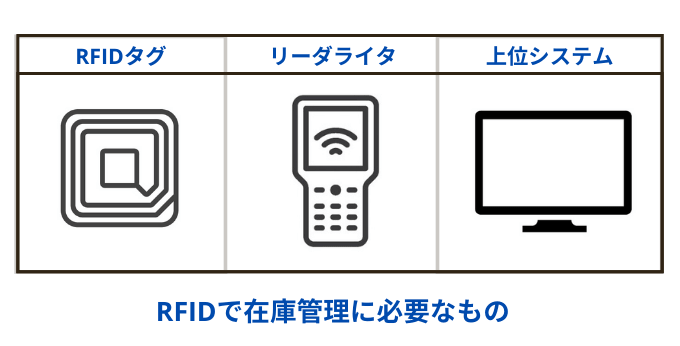 RFIDに必要なもの