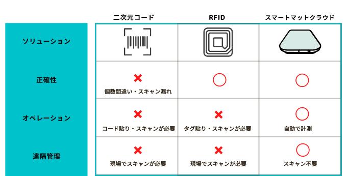 コードとRFIDとスマートマットクラウドを比較