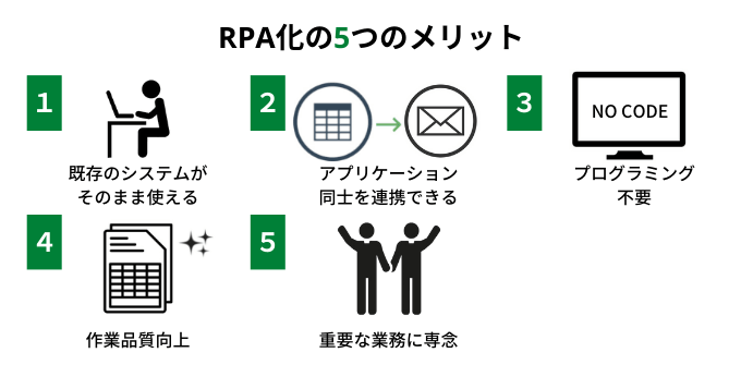 RPA化のメリット
