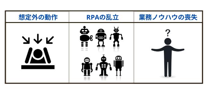 RPA化のデメリット