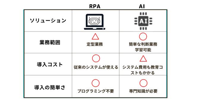 RPAとAIの違い