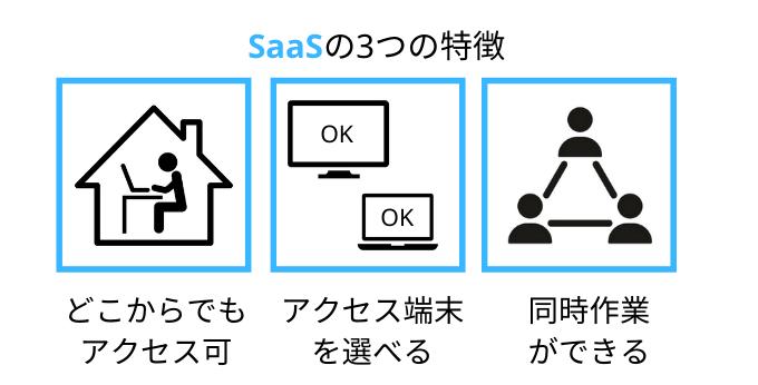 SaaSの3つの特徴