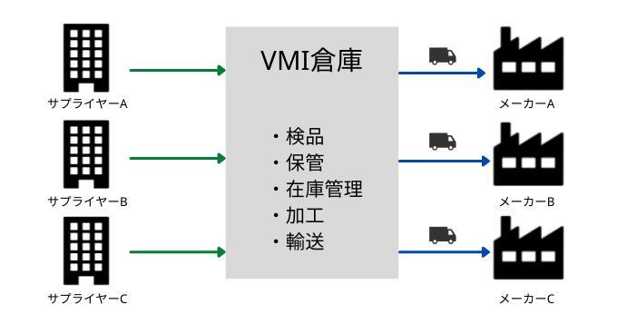VMIとは