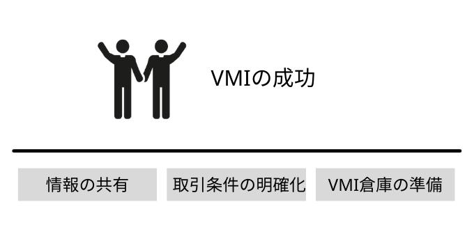 VMIを成功させる前提