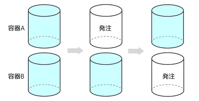 ダブルビン方式(複棚法)