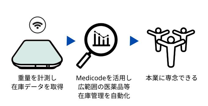 Medicodeデータ連携