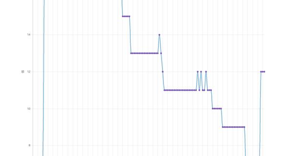 グラフ表示機能