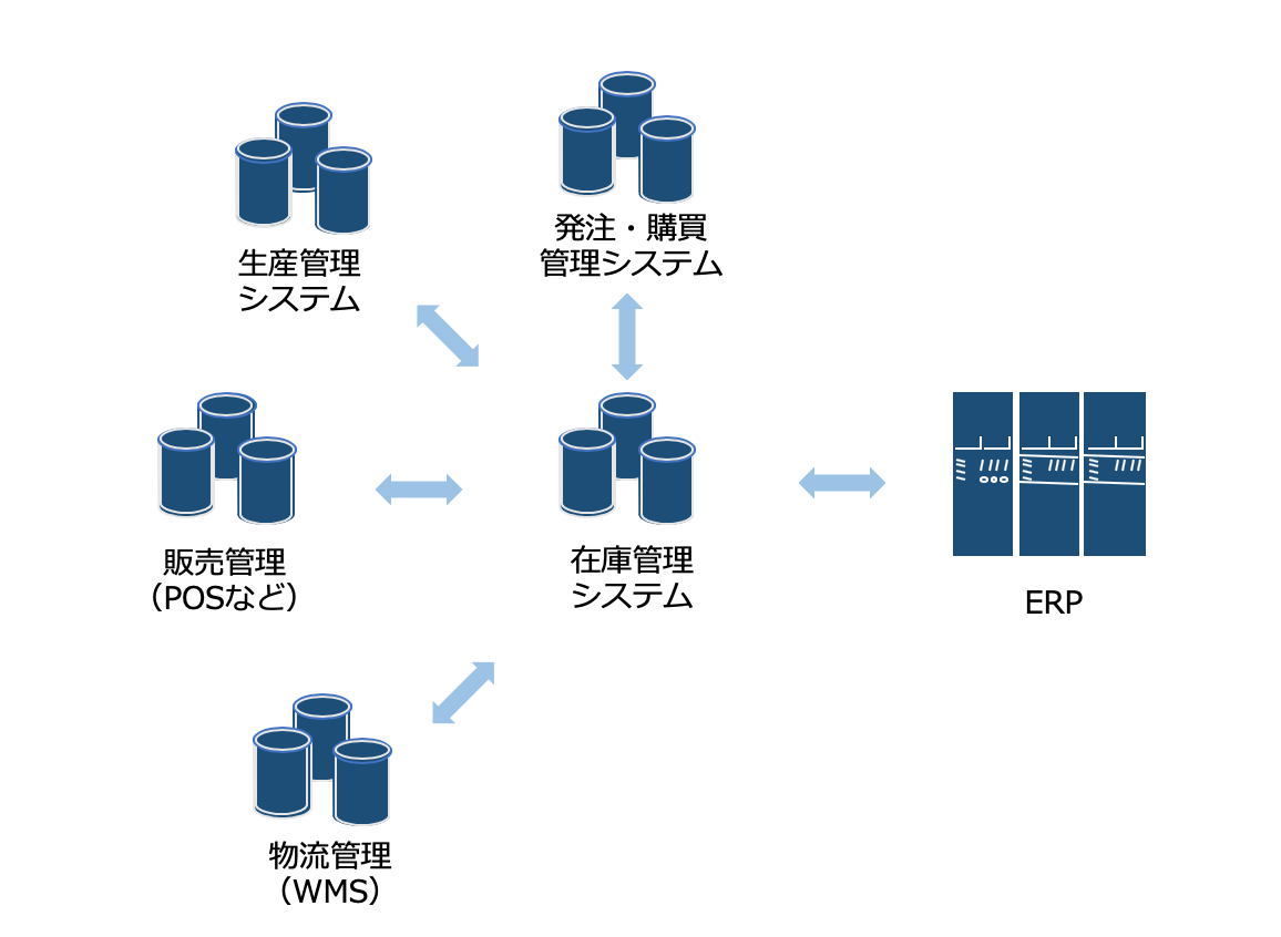 周辺システムとのデータ連携のイメージ